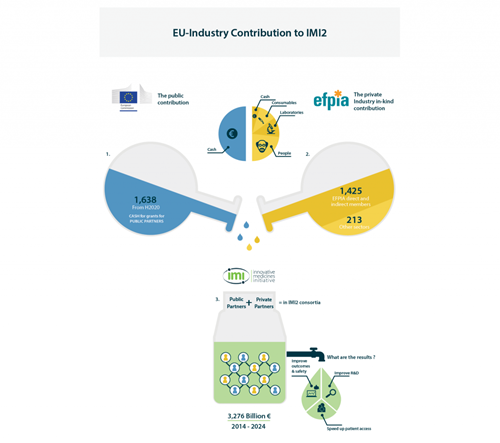 EU-Industry Contribution to IMI2